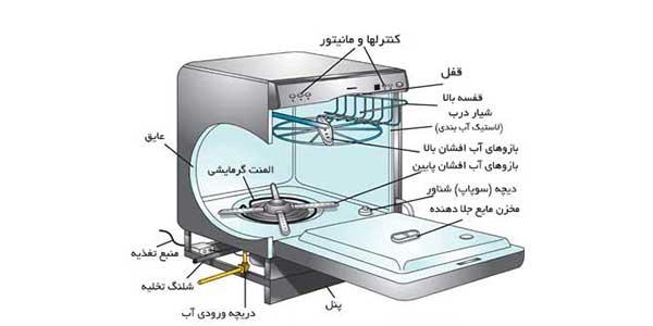 تقسیم بندی انواع قطعات ماشین ظرفشویی